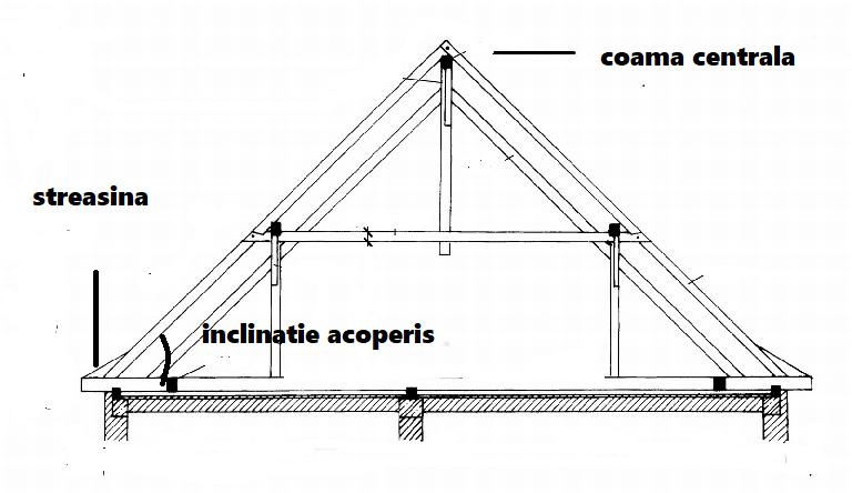 Cum se construieste un acoperis